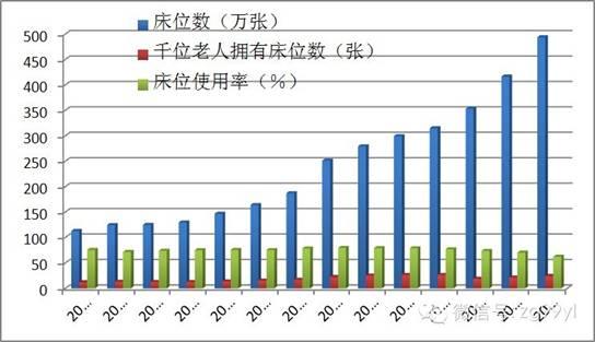 中国养老院竞争态势分析