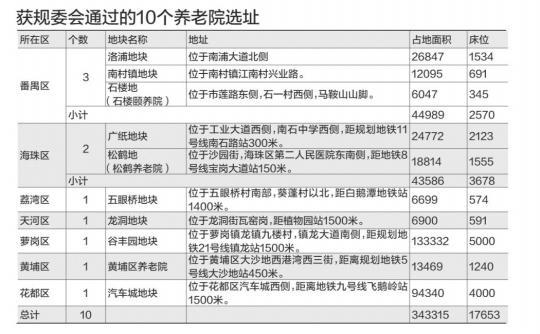 广州明年开建10个养老院 添17653个养老床位