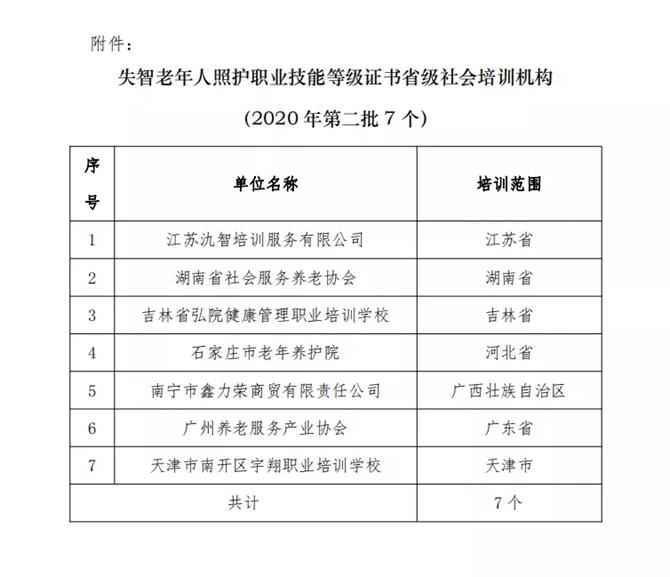聚焦|关于举办1+X 证书制度试点广东省失智老年人照护技能培训班的通知